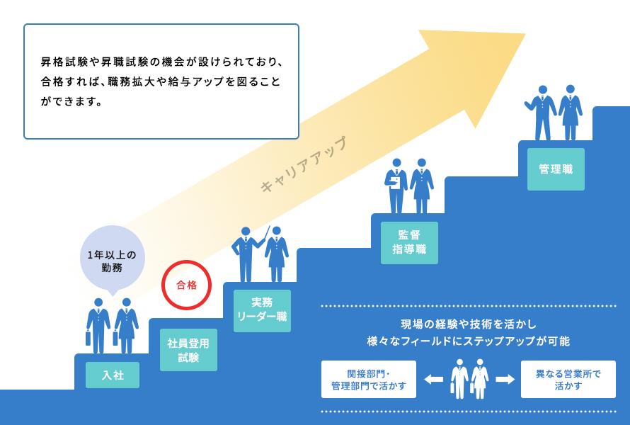career_step